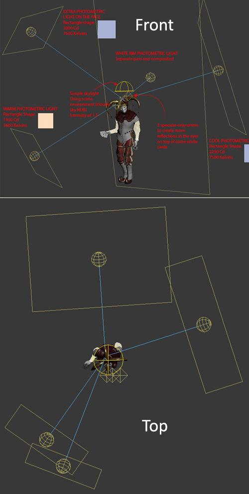Схема 3D освещения Джокера